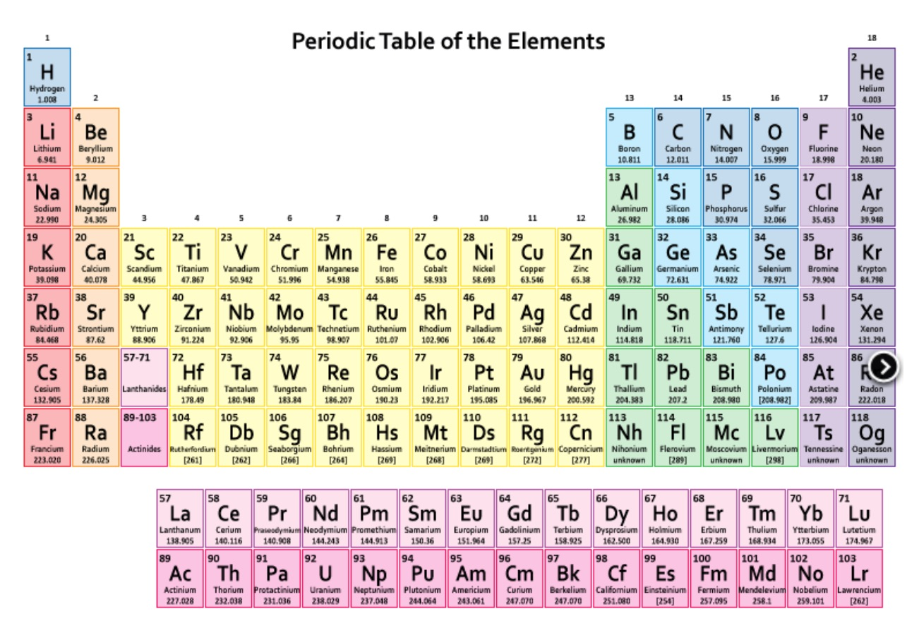 Nice Periodic Table From Science Notes Copy